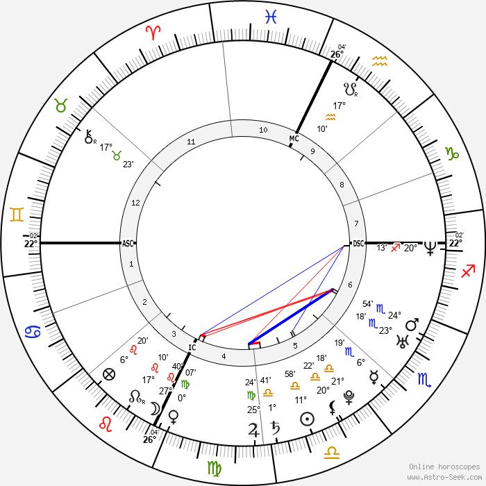 Joseph P. III Kennedy - Birth horoscope chart