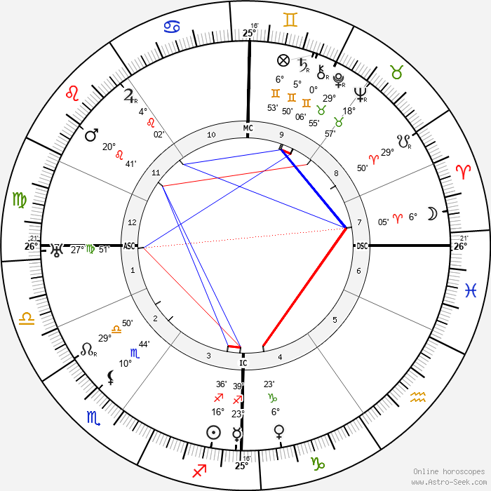 Joseph Pilates - Birth horoscope chart