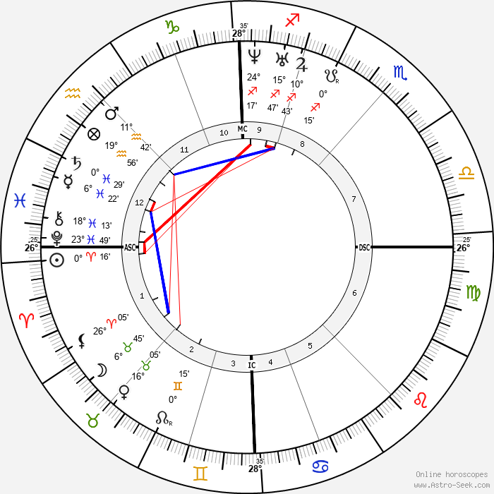 Joseph Poelaert - Birth horoscope chart