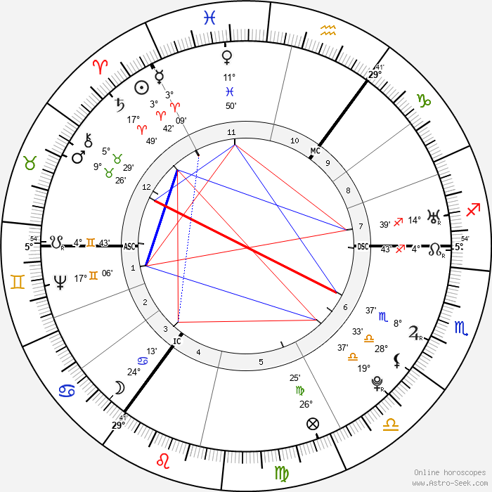Joseph Priestley - Birth horoscope chart
