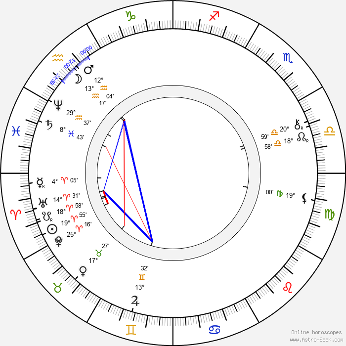 Joseph Pulitzer - Birth horoscope chart