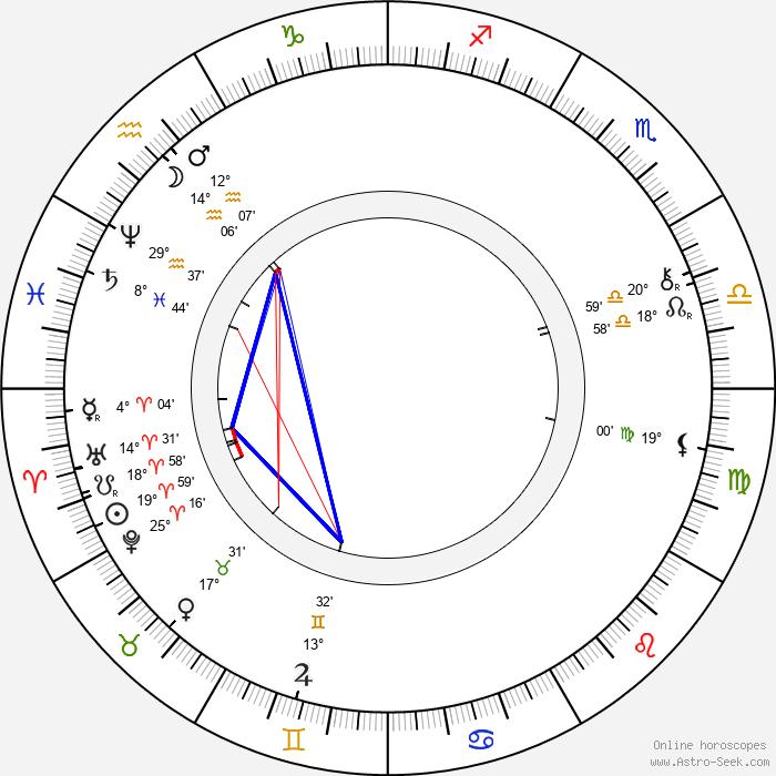 Joseph Pulitzer - Birth horoscope chart