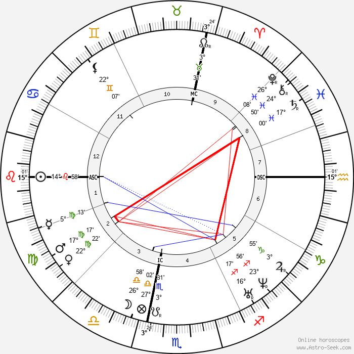Joseph Roumanille - Birth horoscope chart