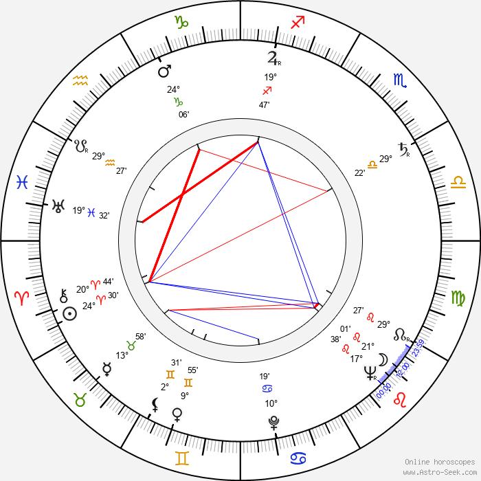 Joseph Ruskin - Birth horoscope chart