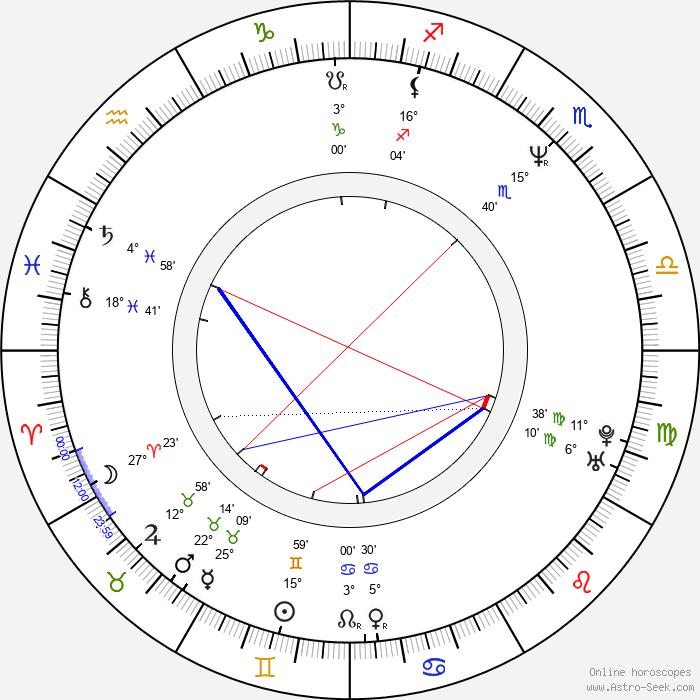 Joseph Scoren - Birth horoscope chart