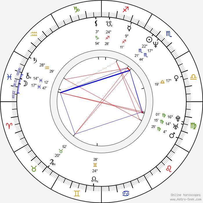 Joseph Simmons - Birth horoscope chart