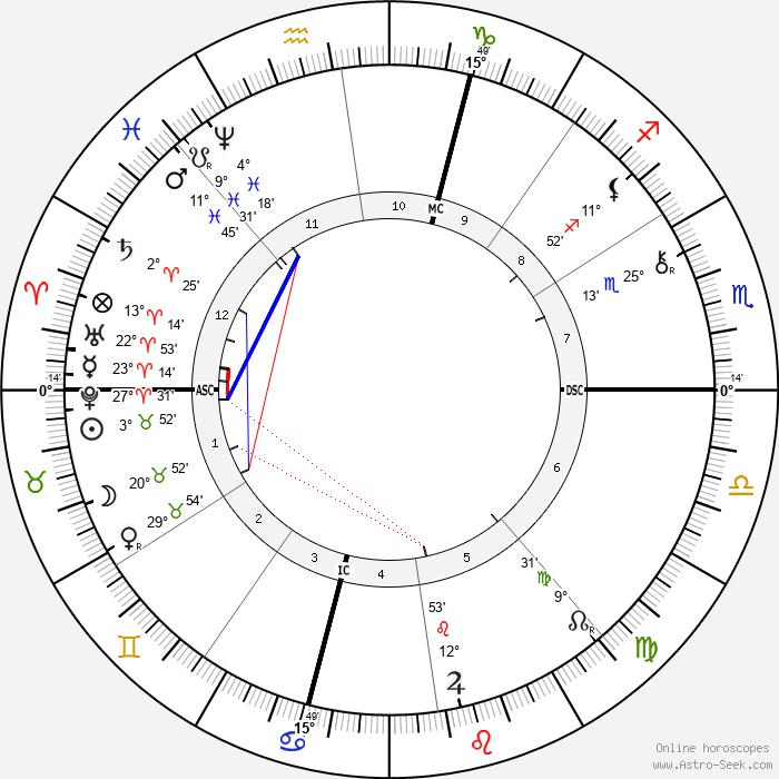 Joseph Simon Gallieni - Birth horoscope chart