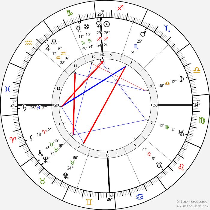 Joseph Stalin - Birth horoscope chart