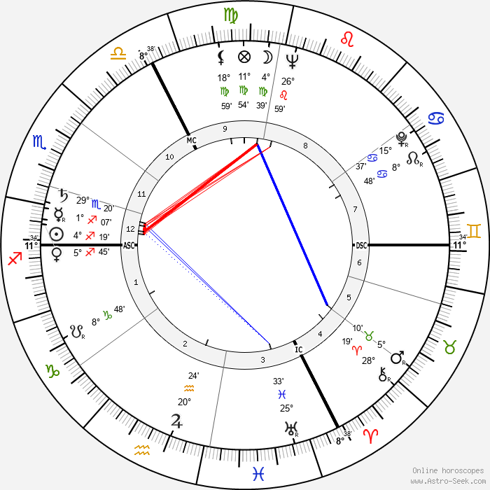 Joseph Tellechea - Birth horoscope chart