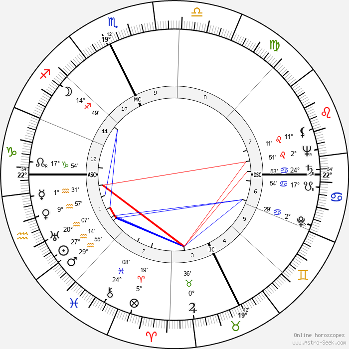 Joseph Thomas Langland - Birth horoscope chart