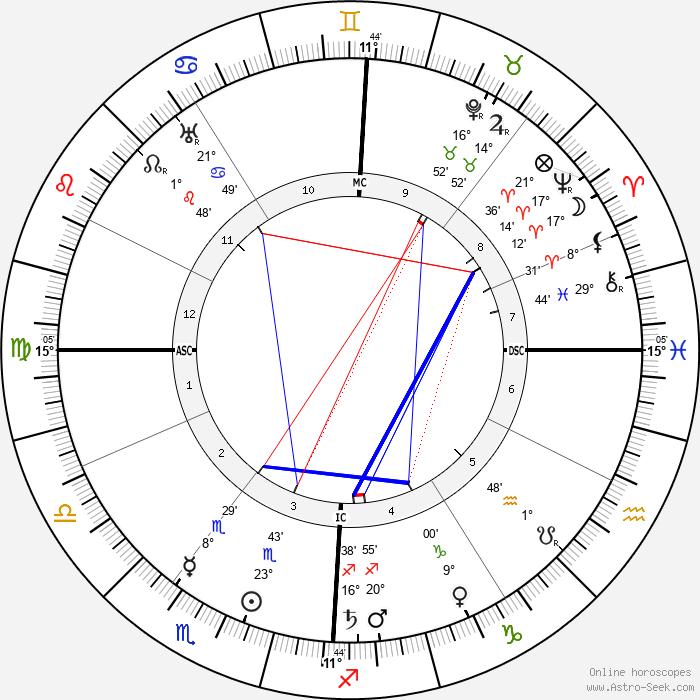 Joseph Vacher - Birth horoscope chart