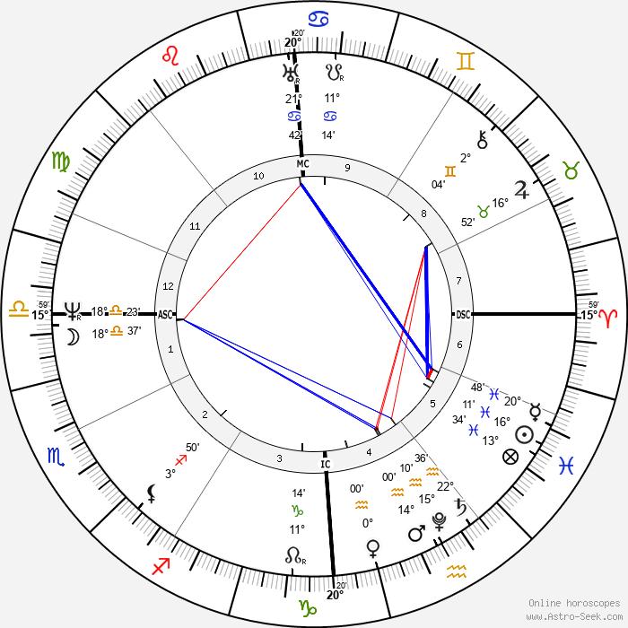 Joseph von Fraunhofer - Birth horoscope chart