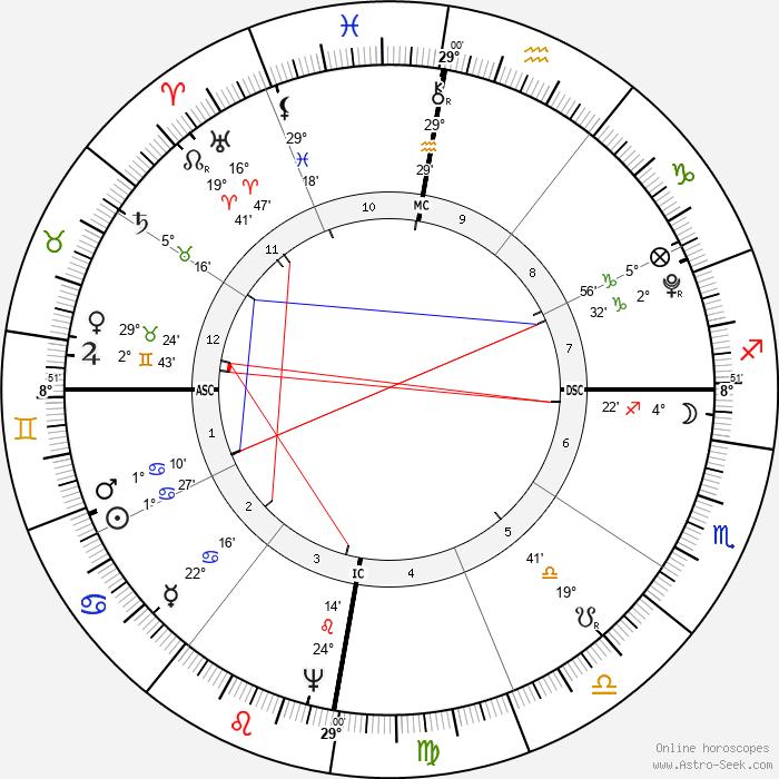 Josephine, Empress of France - Birth horoscope chart