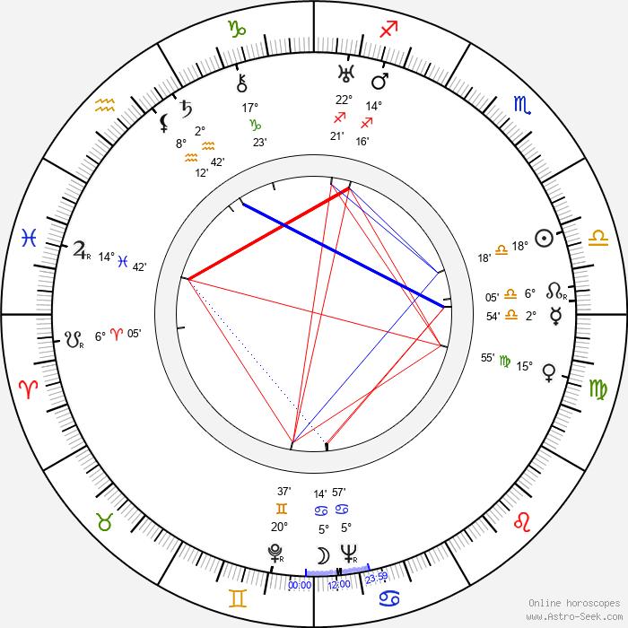 Josephine Hutchinson - Birth horoscope chart