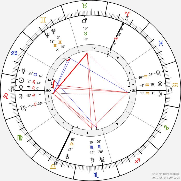 Josephine Tey - Birth horoscope chart
