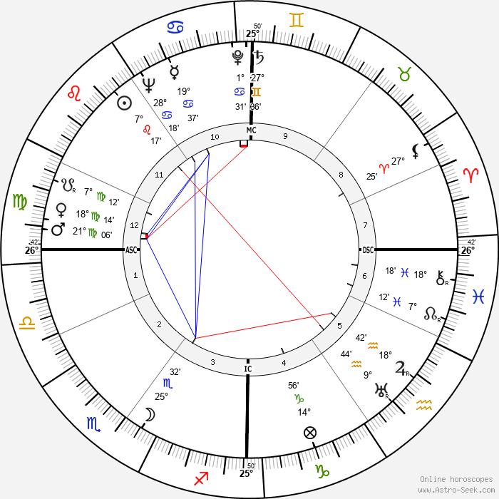 Josette Day - Birth horoscope chart