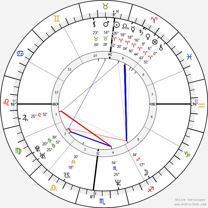 Josh Blackhill - Birth horoscope chart
