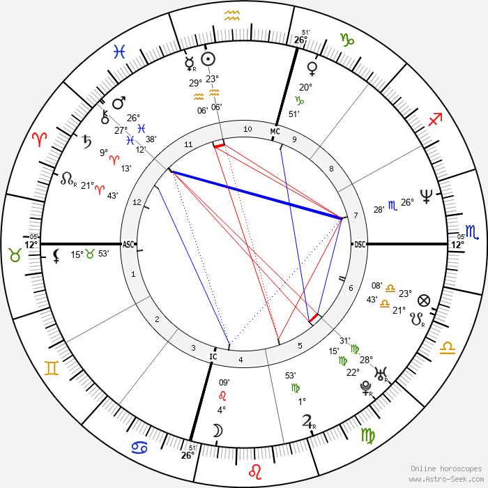 Josh Brolin - Birth horoscope chart
