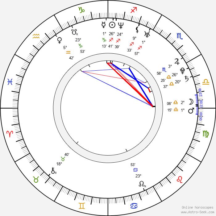 Josh Dallas - Birth horoscope chart