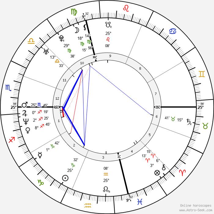 Josh Evans - Birth horoscope chart
