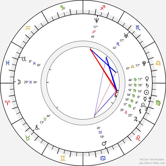 Josh Hammond - Birth horoscope chart