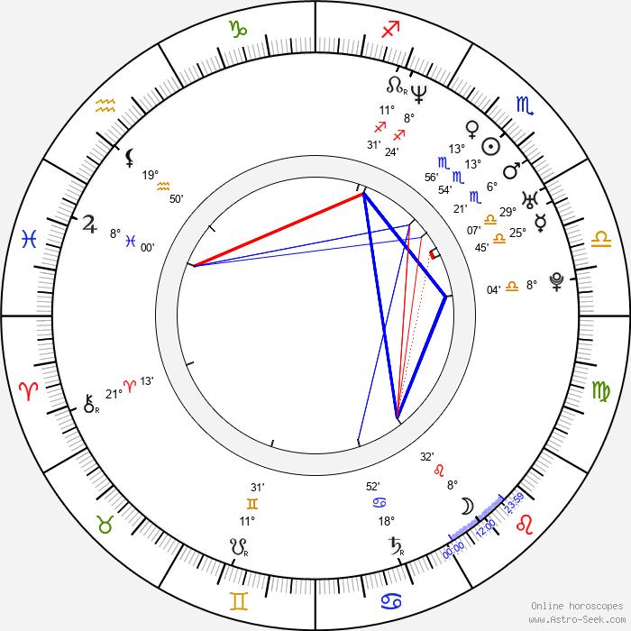 Josh Holland - Birth horoscope chart