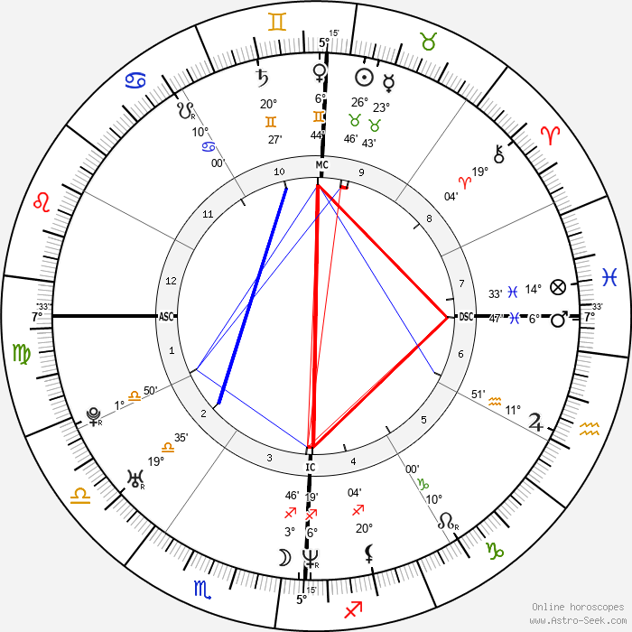 Josh Homme - Birth horoscope chart