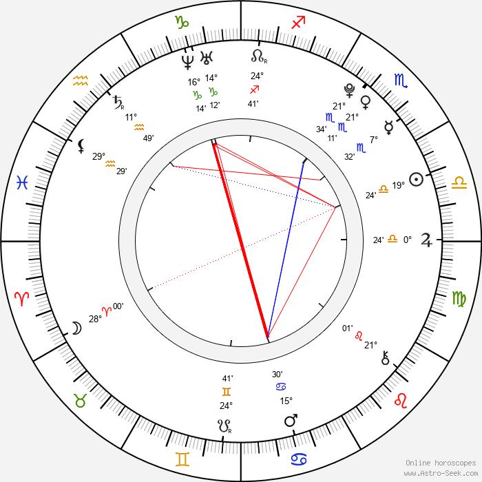 Josh Hutcherson - Birth horoscope chart