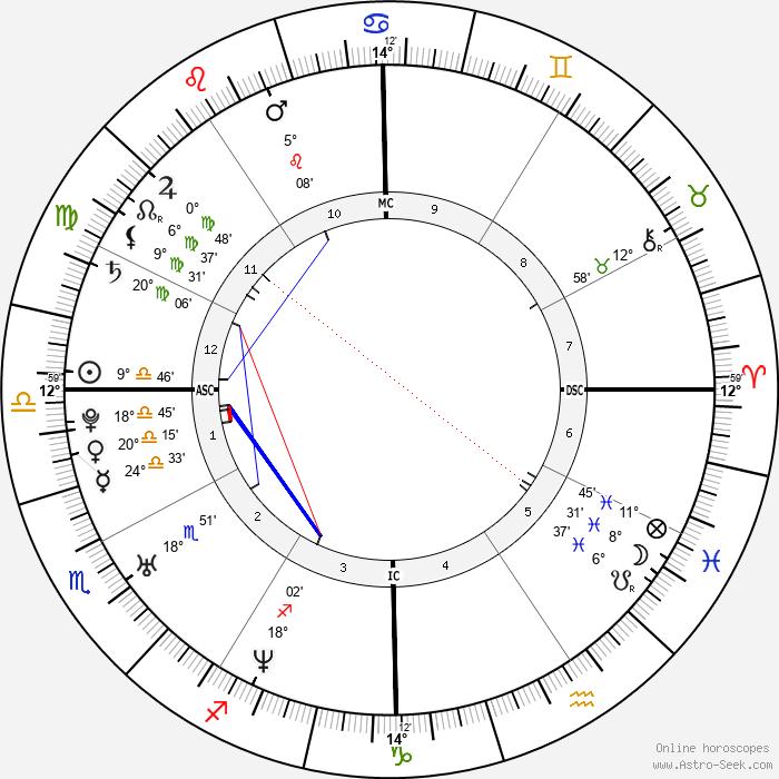 Josh Klinghoffer - Birth horoscope chart