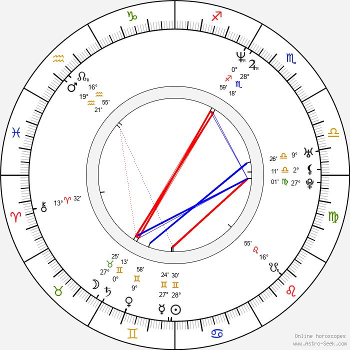 Josh Lucas - Birth horoscope chart