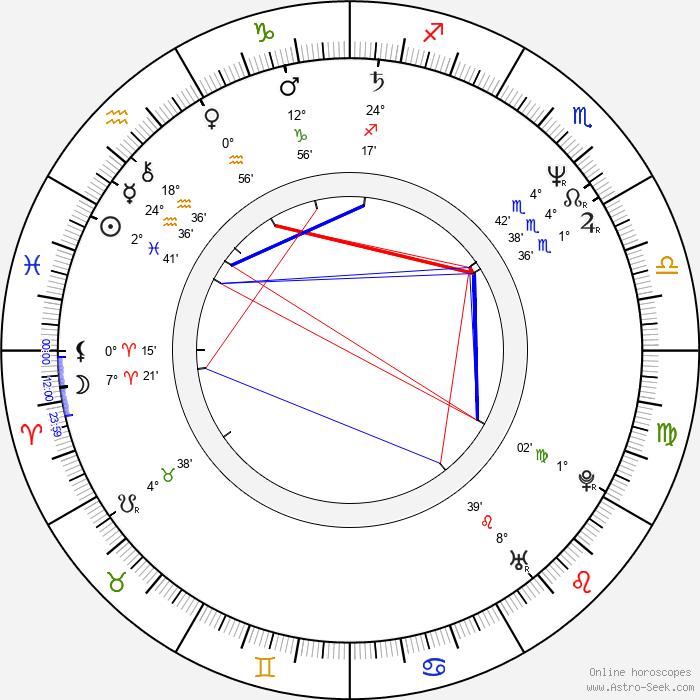 Josh McLaglen - Birth horoscope chart
