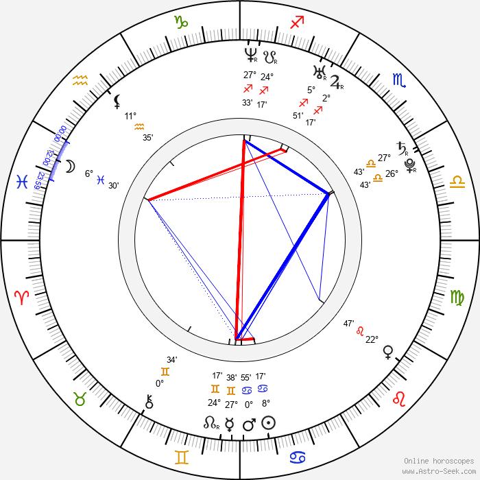 Josh Ruben - Birth horoscope chart