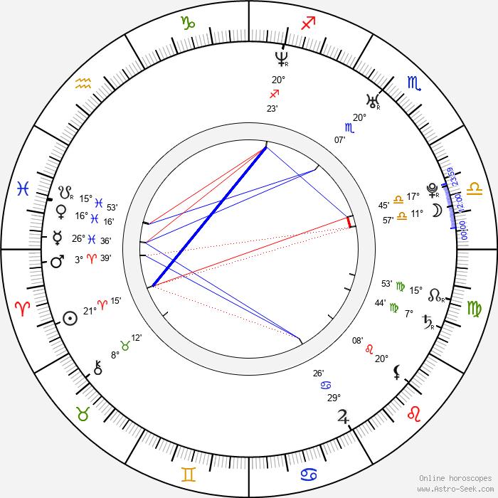 Josh Server - Birth horoscope chart