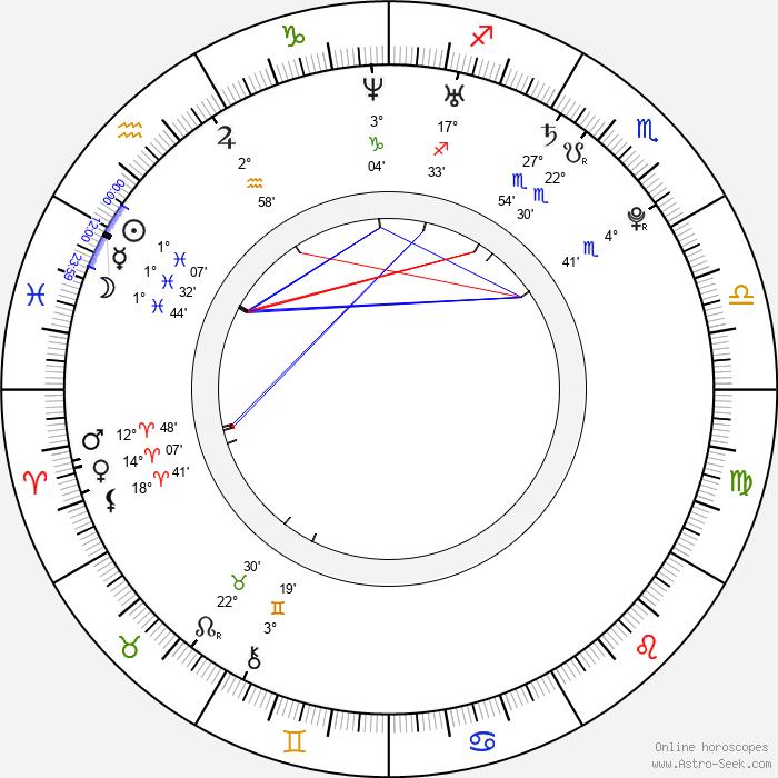 Josh Trank - Birth horoscope chart