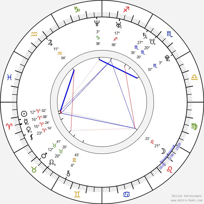 Josh Zuckerman - Birth horoscope chart