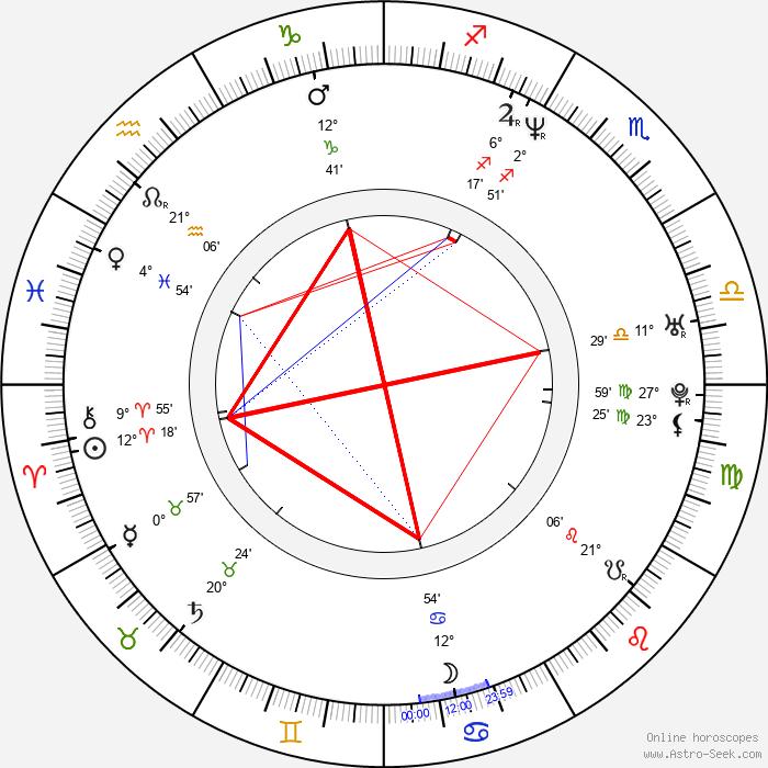Joshua Feinman - Birth horoscope chart
