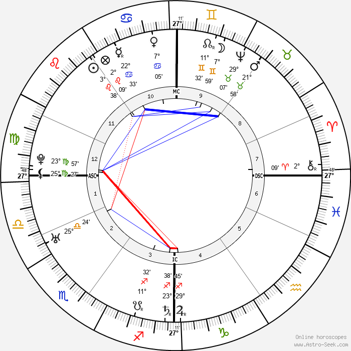 Joshua Reynolds - Birth horoscope chart
