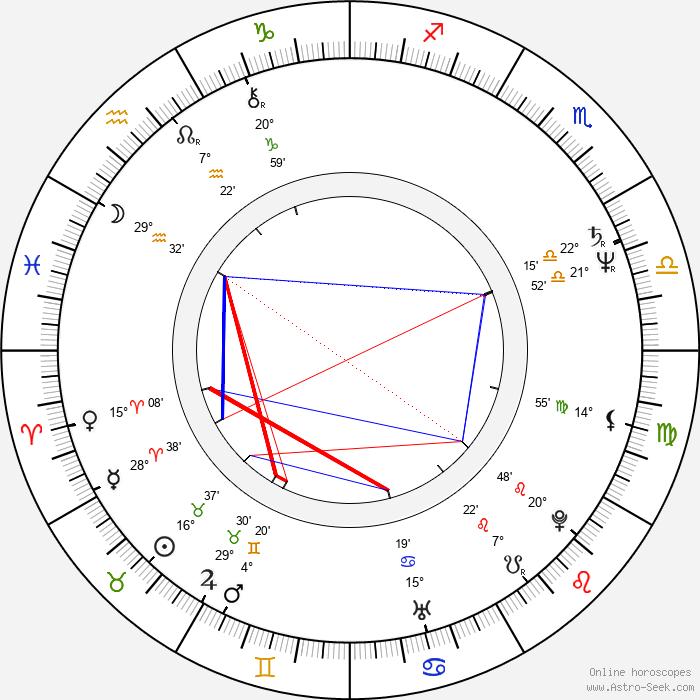 Joshua Sinclair - Birth horoscope chart