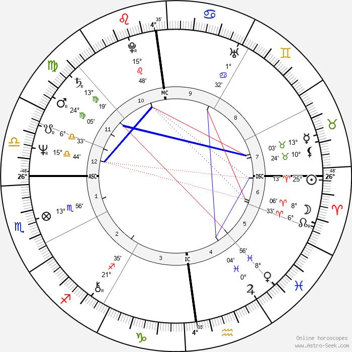 Josiane Balasko - Birth horoscope chart