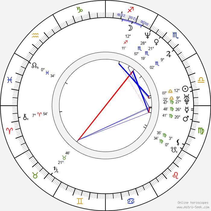 Josie Bissett - Birth horoscope chart