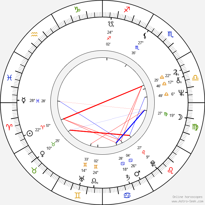 Josif Tatić - Birth horoscope chart