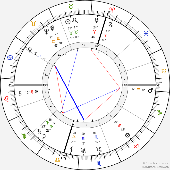 Josip Broz Tito - Birth horoscope chart