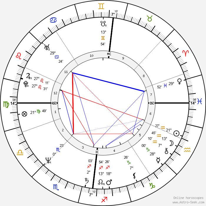 Joslynn Smyth - Birth horoscope chart