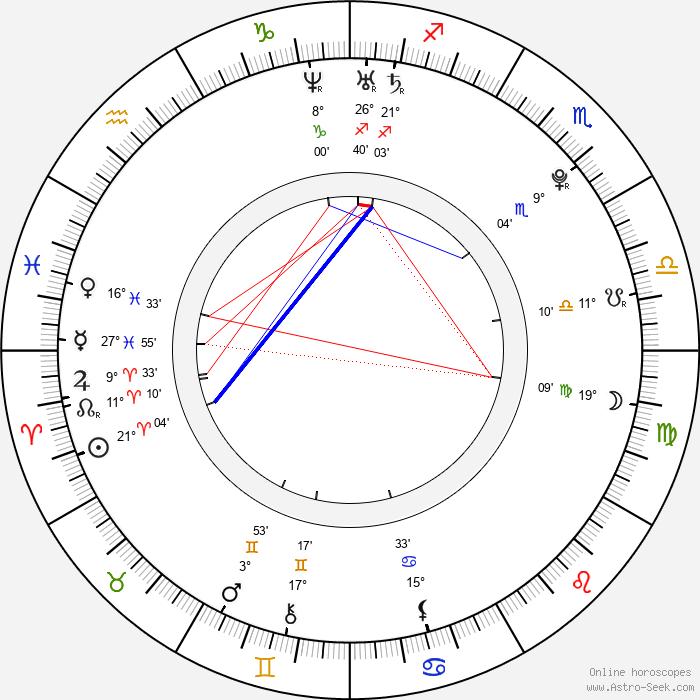 Joss Stone - Birth horoscope chart