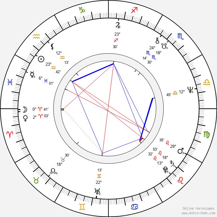 Josu Ortuondo Larrea - Birth horoscope chart