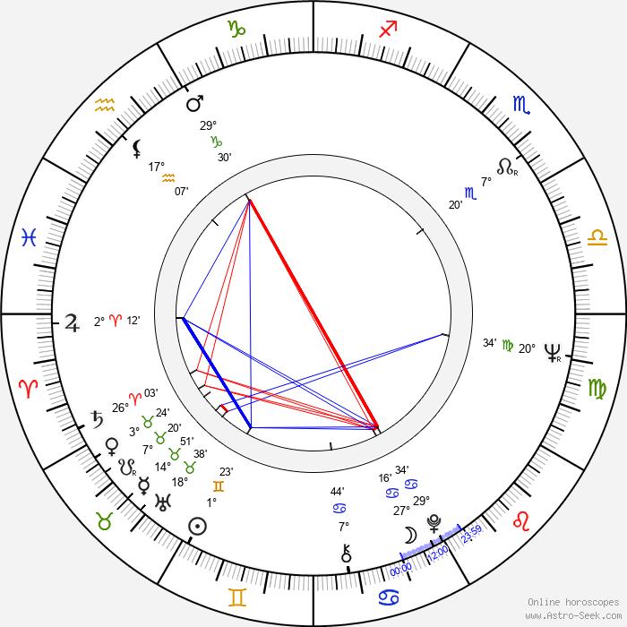 Jouko Sorjanen - Birth horoscope chart