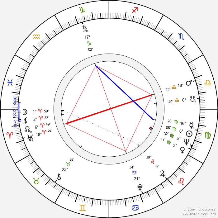 Jovan Cirilov - Birth horoscope chart