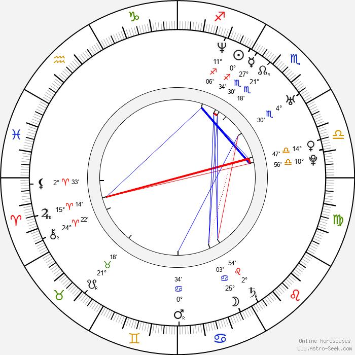 Jovanka Vuckovic - Birth horoscope chart