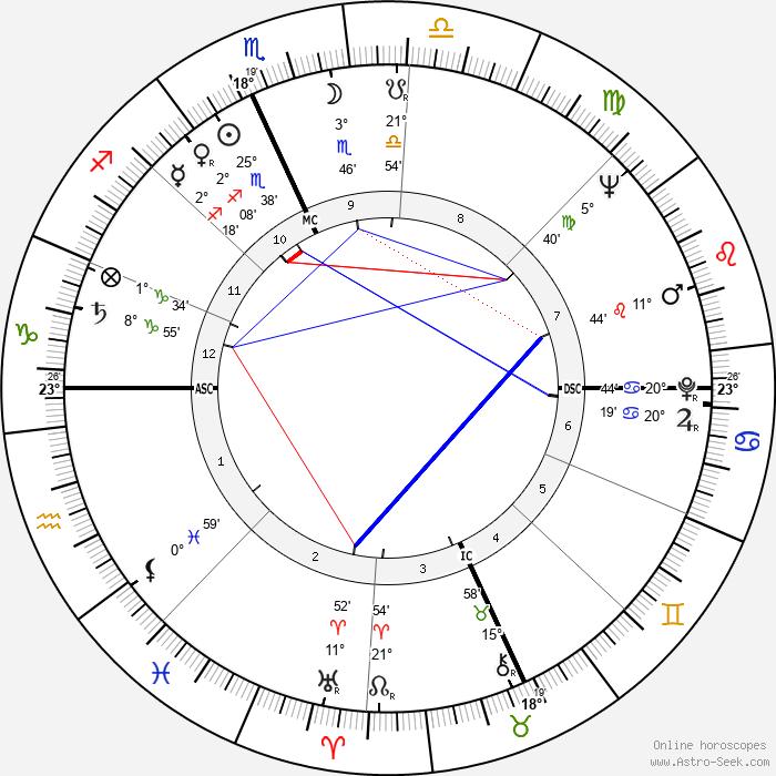 Joy Picus - Birth horoscope chart