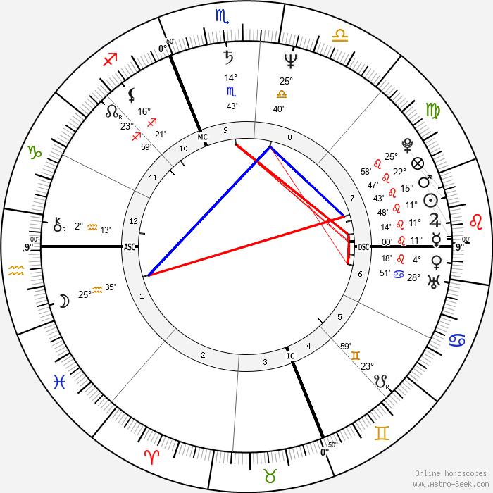 Joy Sexton - Birth horoscope chart